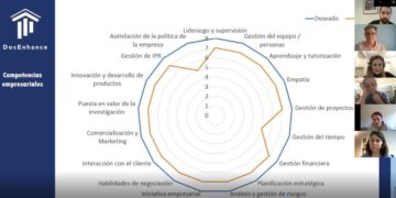 Transferable skills in the Spanish Technology sector